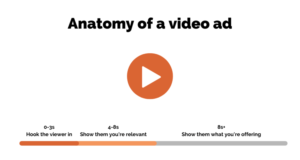 Video ad timeline