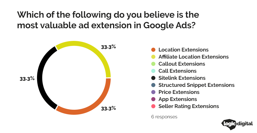 pie chart showing the most valuable ad extension