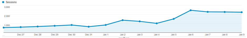 google analytics sessions graph