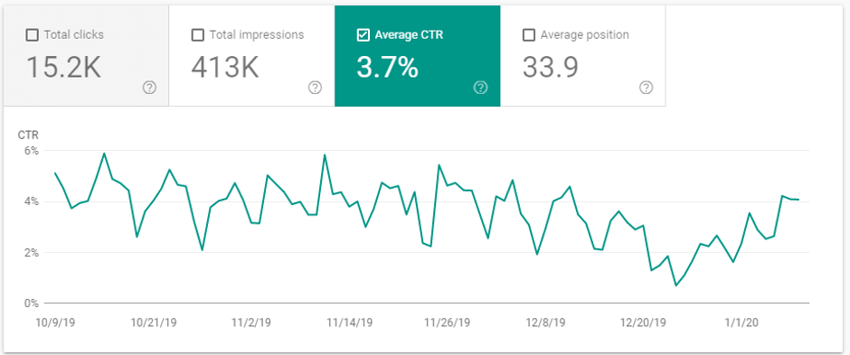 google search console ctr graph