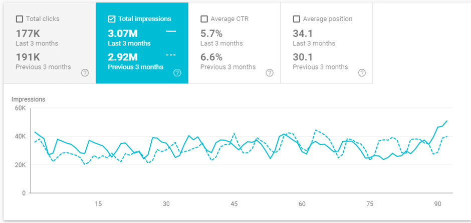 google search console impressions chart