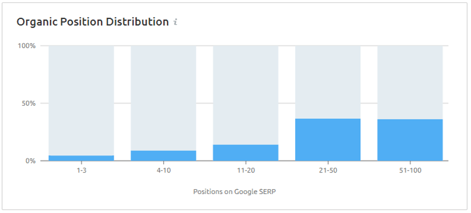 semrush keyword distribution chart