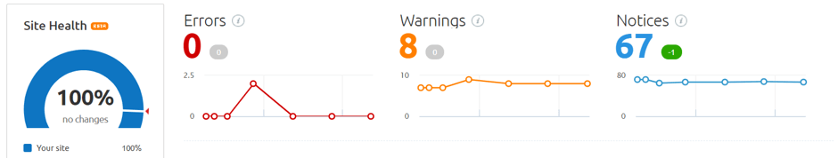 semrush site health report